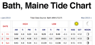 Bath, Maine Tide Charts